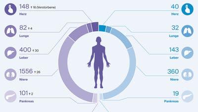 Kampf gegen die Organknappheit: Neues Onlineregister soll Leben retten
