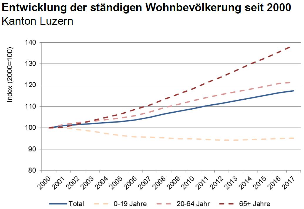 Es Leben immer mehr Menschen im Kanton Luzern, hauptsächlich wegen der Migration – und die Bevölkerung wird immer älter. (Quelle: Lustat Statistik Luzern)