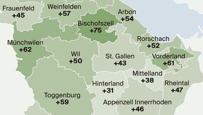Wohneigentum wie hier in Rorschacherberg liegt im Trend: Wer es sich leisten kann, kauft sich in der aktuellen Tiefstzinssituation ein Haus oder eine Wohnung. (Bild: Ralph Ribi)