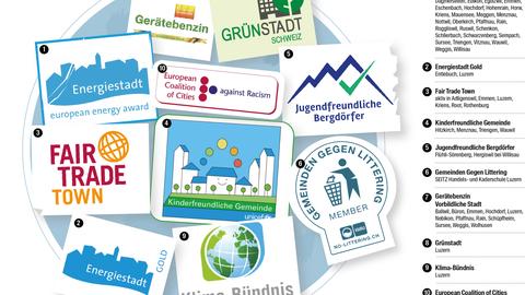 Luzerner Gemeinden schwören auf Labels