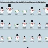 Seit 2001 gab es in der Stadt St. Gallen nie mehr als 20 Zentimeter Schnee an Weihnachten. (Grafik: Jana Breder/Florian Raatz)