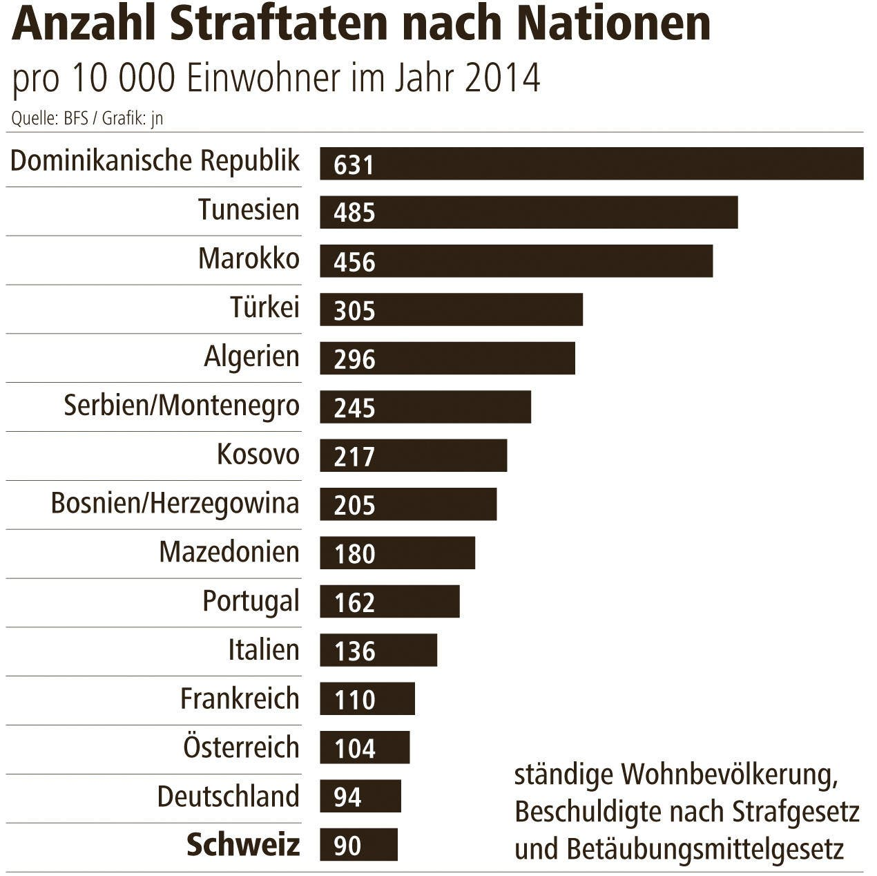 Anzahl der morde in deutschland