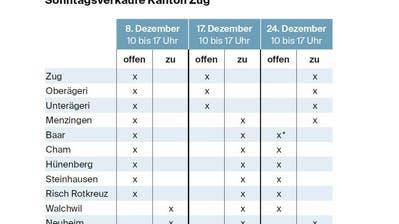 DETAILHANDEL: Im Kanton Zug öffnen nur wenige Läden am 24. Dezember