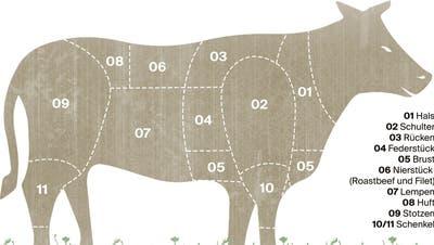 Mögen Sie's lieber edel oder wuchtig? Das sind die beliebtesten Steaks vom Rind