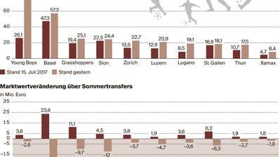 Der FC St.Gallen als Schlusslicht: Alle anderen Clubs konnten ihren Marktwert stärker steigern