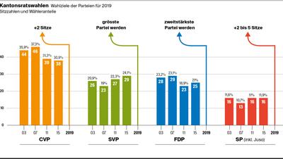 So sind die Luzerner Parteien aufgestellt