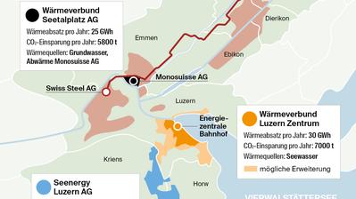Wärmeverbunde sind in der Region Luzern auf dem Vormarsch