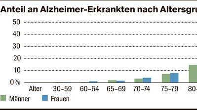 Die Frau, die immun gegen Alzheimer ist
