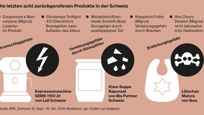 Eine Übersicht über die zurückgerufenen Produkte in der Schweiz. (Grafik: Lea Siegwart)