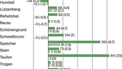 Bühler wächst in Appenzell Ausserrhoden am schnellsten