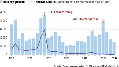 Wie sich der Kosovo-Krieg auf die Schweiz auswirkte – sechs Fragen und Antworten