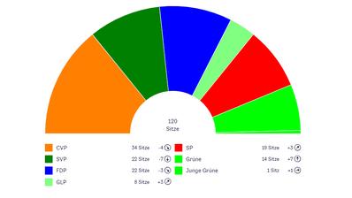 Alle Resultate von Kantons- undRegierungsrat in der Übersicht