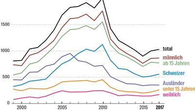 Beunruhigender Knick in der Kurve: Sieben Thesen zum Jugendgewaltanstieg