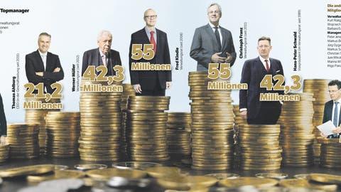 Nach dem Börsengang von Stadler Rail: Diese Topmanager sind jetzt um Millionen reicher