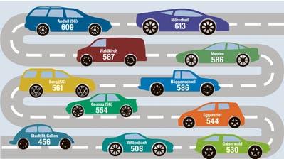 «Hier besitzt manch einer mehrere Autos»: In Mörschwil gibt es pro Kopf am meisten Autos in der Region St.Gallen
