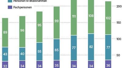 Die Zahlen der letzten Betriebsjahre