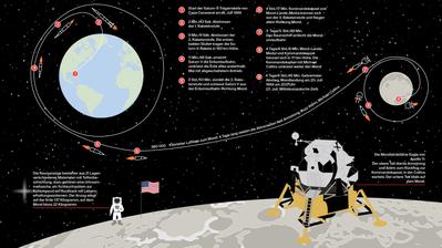 Neil Armstrong ist der erste Mensch auf dem Mond.(Bild: NASA via AP)