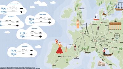 Berücksichtigt man die Zeit an den Flughäfen, ist man mit dem Zug manchmal schneller als mit dem Flugzeug. Zum Beispiel von Basel nach Paris oder von Zürich nach Mailand. Wer also etwas mehr als ein Wochenende Zeit mitbringt, verbindet seine Destinationen und flaniert gleich durch mehrere Städte. Die Karte zeigt ein paar der bequemen und schnellen Reiserouten mit dem Zug.