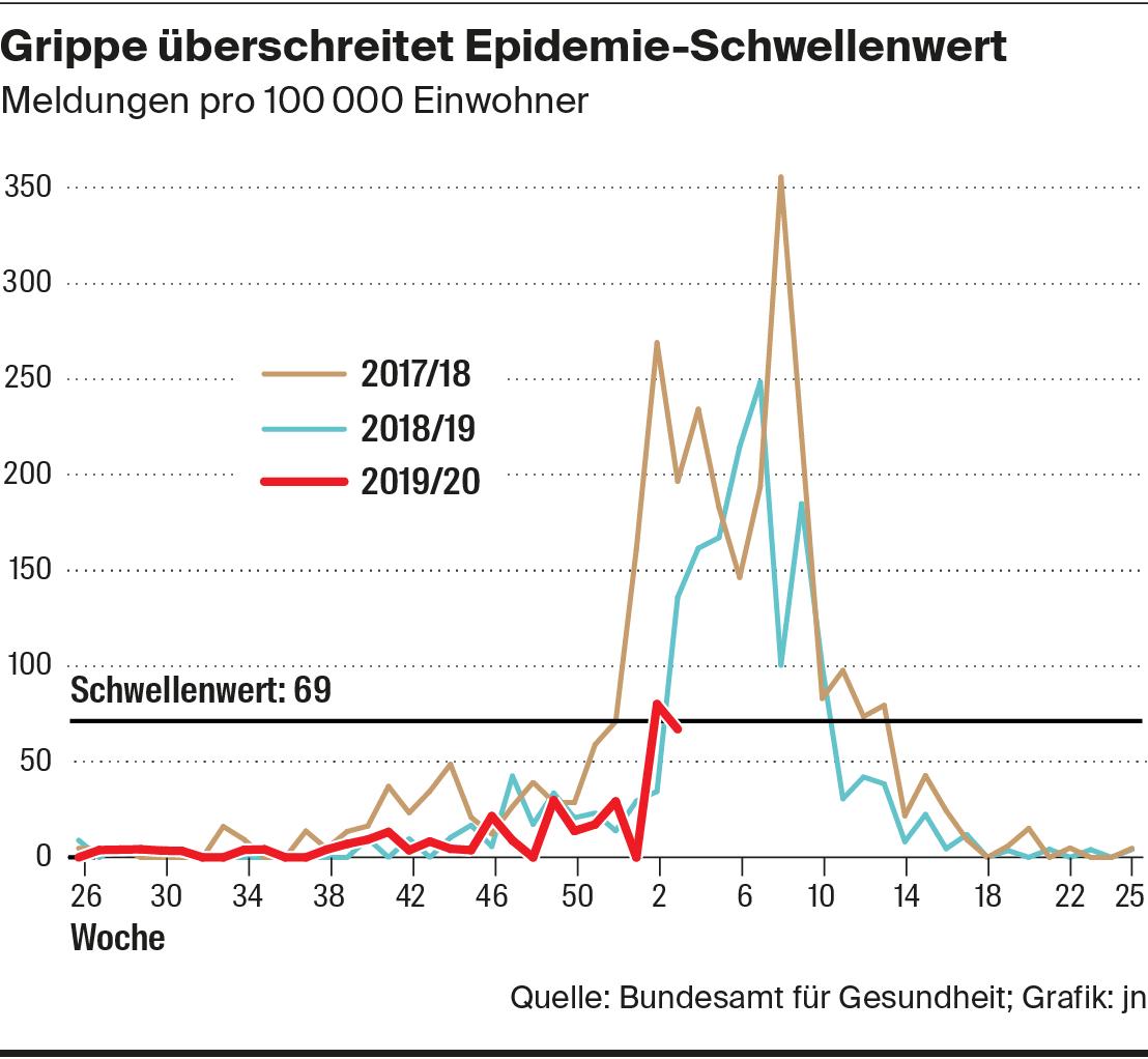 Grippe 2019 verlauf