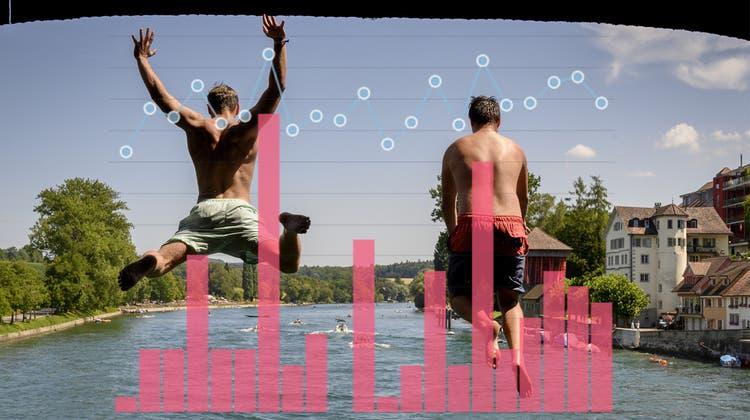 Regenärmster Juli im Aargau seit über 60 Jahren – was die Klimadaten verraten