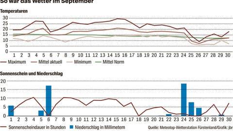 Nach einem aussergewöhnlich heissen September: Erste Herbstnebel über der Region