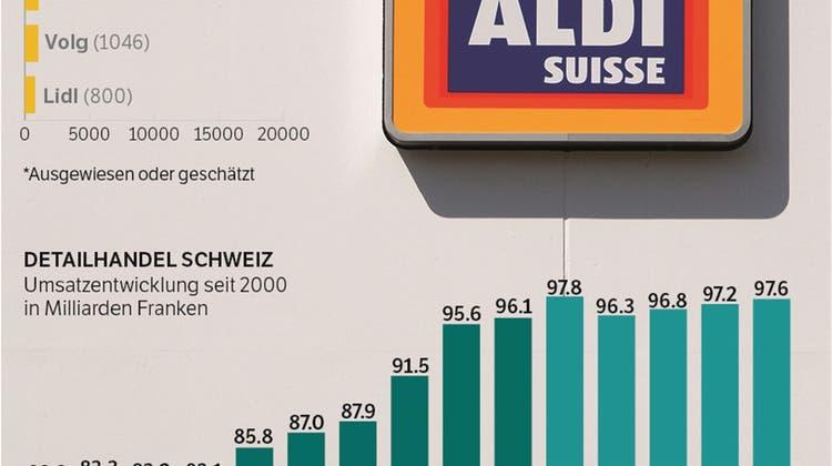 10 Jahre Aldi in der Schweiz: Was hatte das für Folgen für die Konkurrenz?
