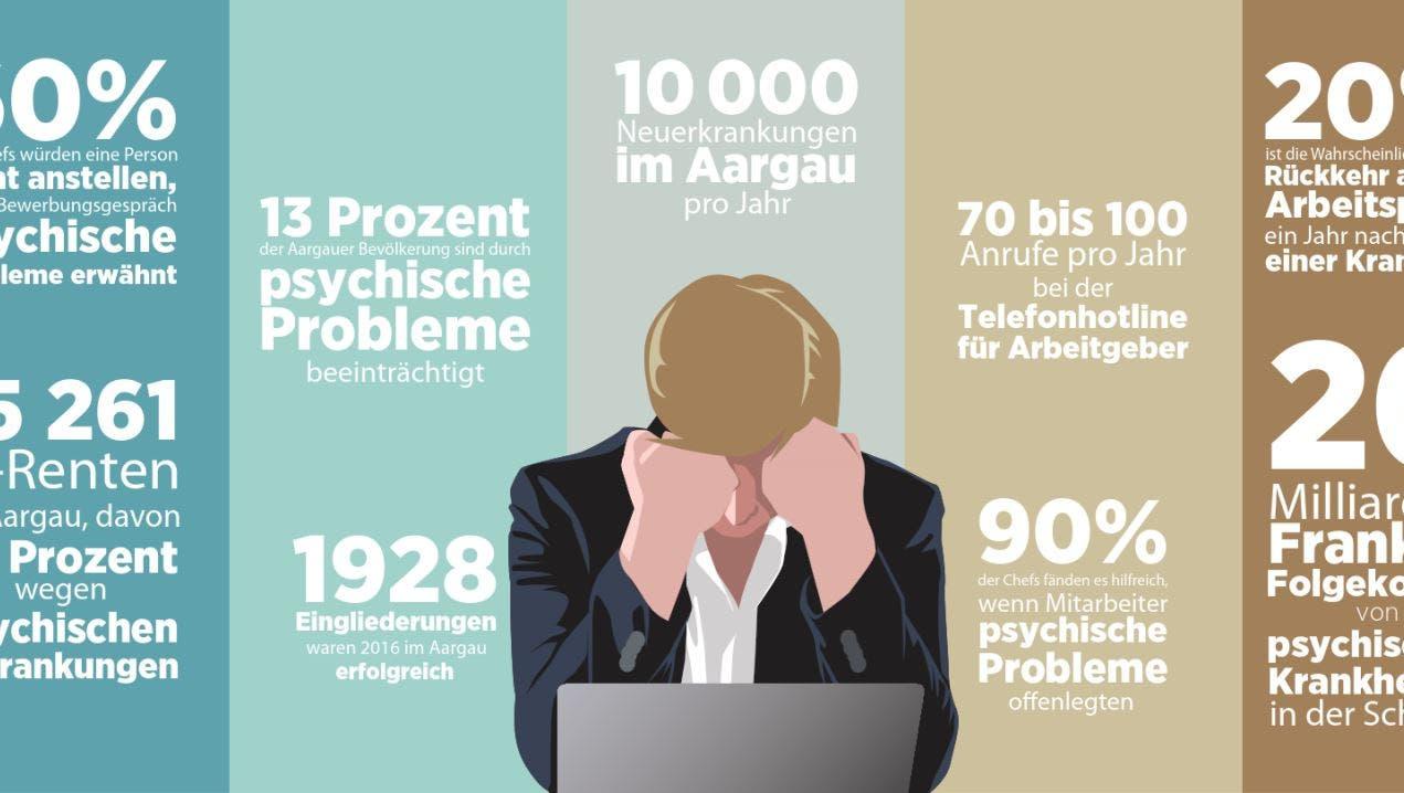 Jedes Jahr werden 10'000 Aargauer psychisch krank – doch die Chefs schweigen