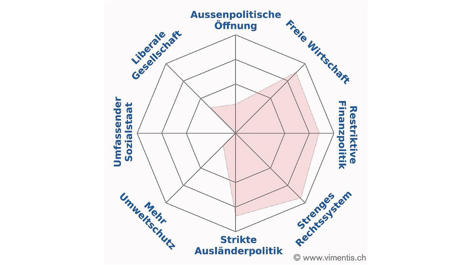 Vimentis-Spider von Thierry Burkart, FDP Baden