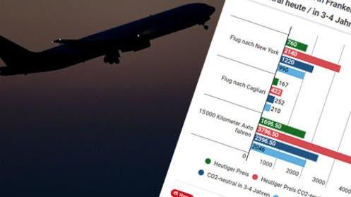 So viel würde CO2-neutrales Fliegen heute kosten