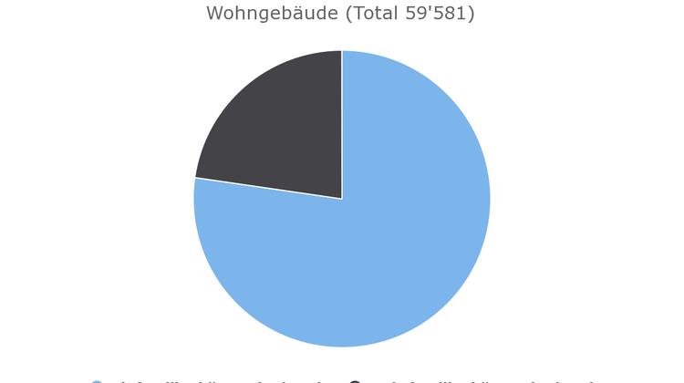 Nachhaltigkeit und Familie - energieautarkes Wohnen in Solothurn