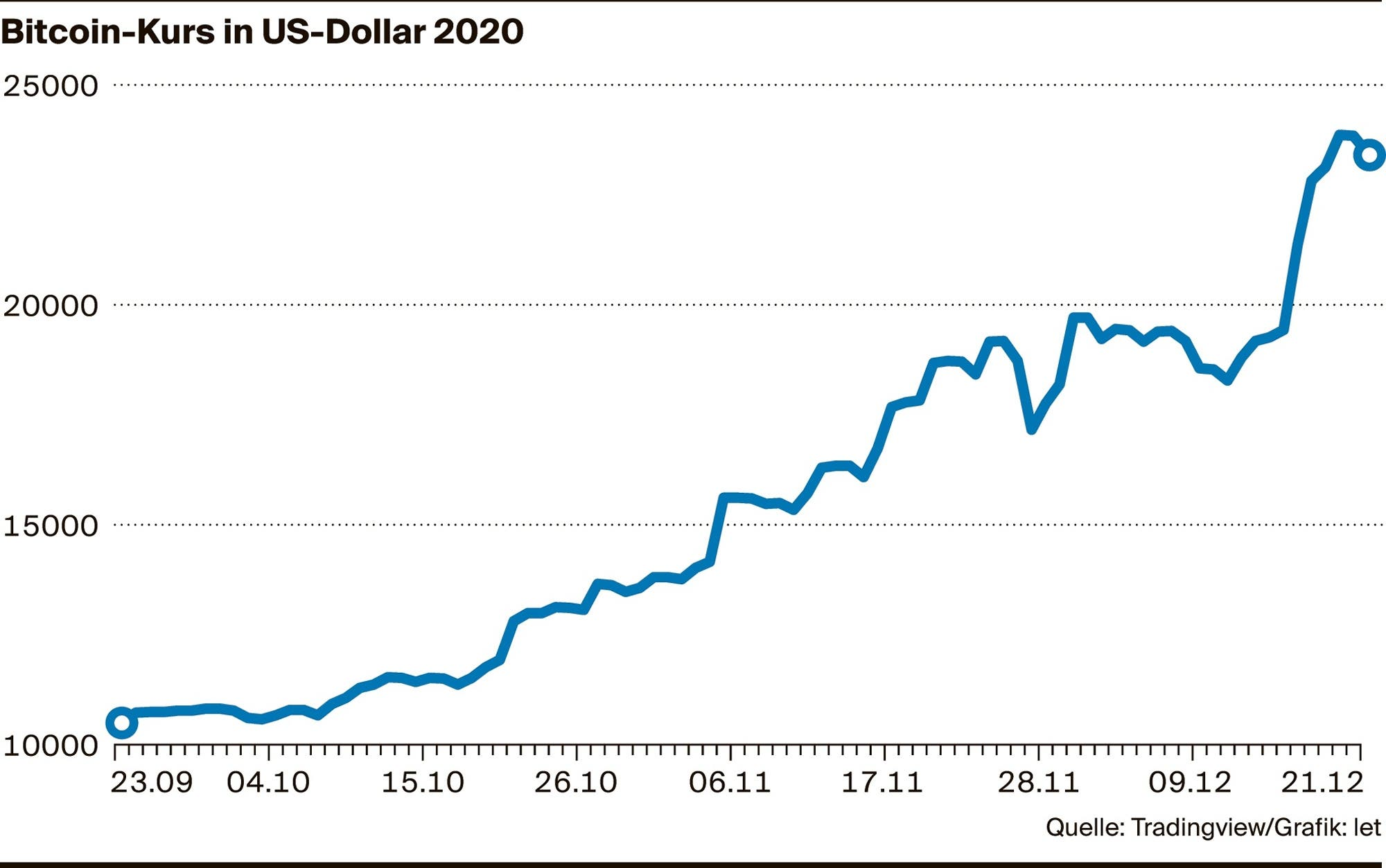 Wird Bitcoin jetzt fallen?