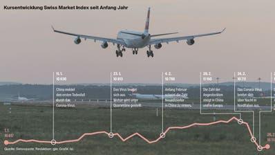 Nicht nur die Aktienkurse haben auf das Corona-Virus reagiert, sondern auch Airlines, welche wegen der Krankheit Flüge streichen mussten. (Symbolbild) (Bild: Keystone / Daten: Swissquote / Redaktion: gjo / Grafik: lsi)