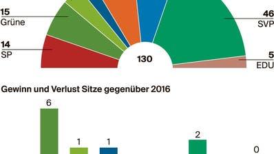 Thurgauer Grossratswahlen:Von der grünen Welle zum Tsunami