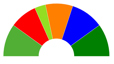 Kriens: Grüne Parteien legen um drei Sitze zu — FDP und SP können sich halten
