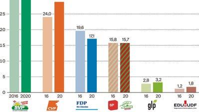 Im Wahlkreis Toggenburg gibt es bei den Kantonsratswahlen zwar Überraschungen, sie bleiben aber ohne Auswirkungen