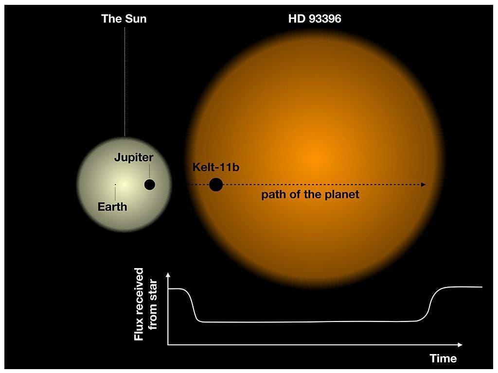 Die Grössenverhältnisse zwischen Erde, Jupiter und dem beobachteten Exoplaneten Kelt-11b.