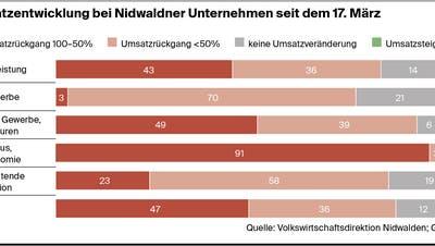 Coronakrise trifft Nidwaldner Wirtschaft mit voller Wucht