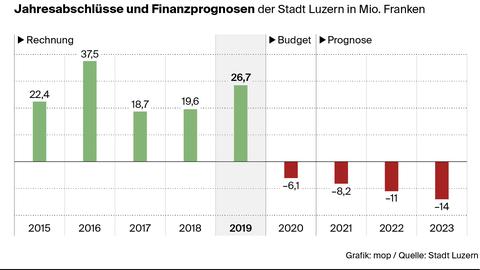 Die Stadtluzerner Finanzdirektorin Franziska Bitzi Staub (CVP). (Bild: Philipp Schmidli)