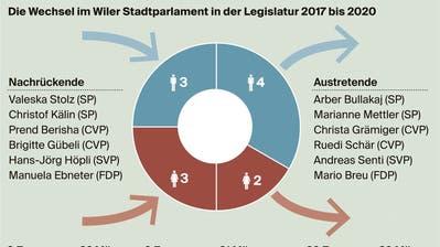 Valeska Stolz (SP) ist das neuste Mitglied des Wiler Stadtparlaments. (Bild: PD)
