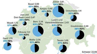 Die Tourismusregionen buhlen um Schweizer Gäste – die Städte dürften dabei den Kürzeren ziehen