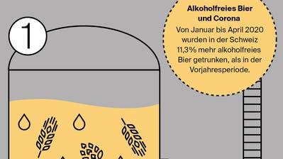 In der Krise stiegen die Verkaufszahlen von alkoholfreiem Bier– Doch wie kommt der Alkohol aus dem Malzgetränk raus?