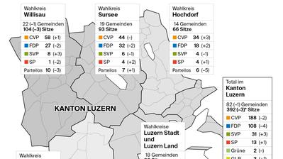 Gemeindewahlen im Kanton Luzern: CVP und FDP verteidigen ihre Vormachtstellung