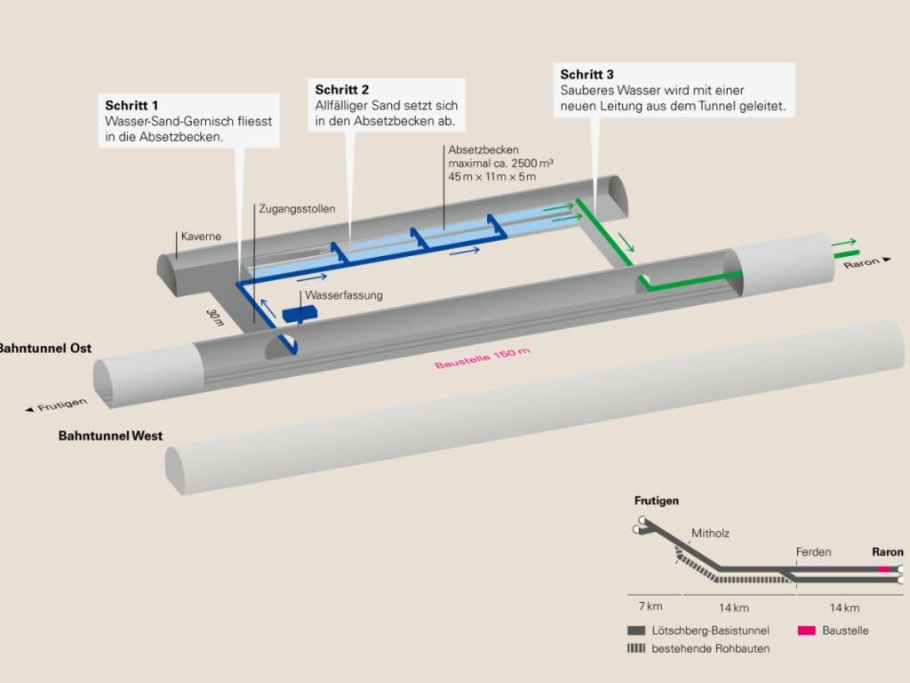 Grafik zum geplanten Bau der Kaverne im Lötschberg-Basistunnel, mit der künftige Sand- und Wassereintritte verhindert werden sollen.
