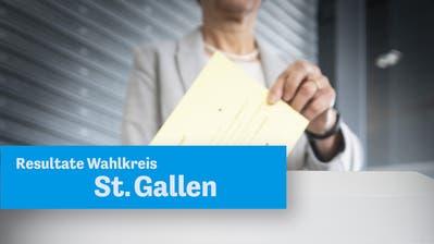 Alle Resultate im Wahlkreis St.Gallen in der Übersicht