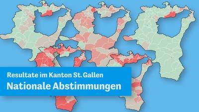 Nein zum Vaterschaftsurlaub, Ja zum Jagdgesetz: So haben die St.Galler Gemeinden abgestimmt