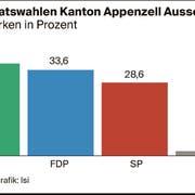 Hoffnungsträgerin der FDP AR: Jennifer Abderhalden. (Bild: PD)