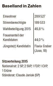 Baselland in Zahlen (Bild: bz)