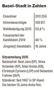 Basel-Stadt in Zahlen (Bild: bz)