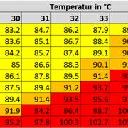 Aus Temperatur und Taupunkt abgeleiteter Heat Index. Die Einfärbung markiert die Warnschwellen der MeteoSchweiz, Warnungen werden allerdings nur für die Stufen 3 (orange) und 4 (rot) herausgegeben. (Grafik: MeteoSchweiz)