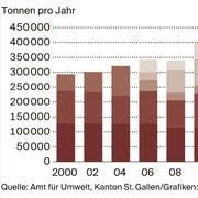 Quelle: Amt für Umwelt, Kanton St.Gallen